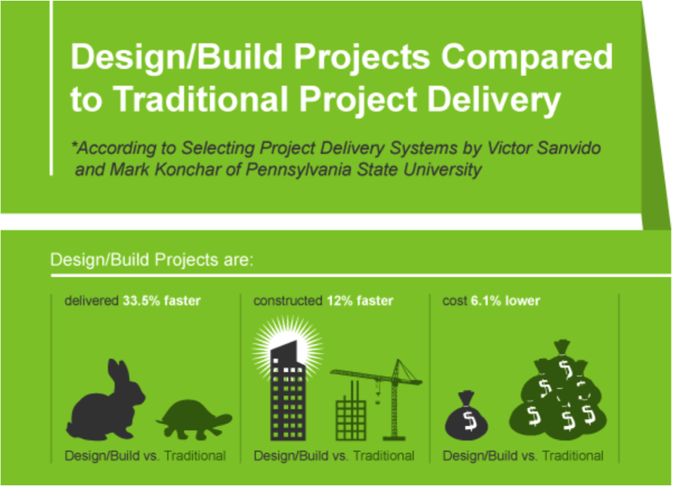Design-Build Projects Compared to Traditional Project Delivery... Will the Design-Build Method Take Over?